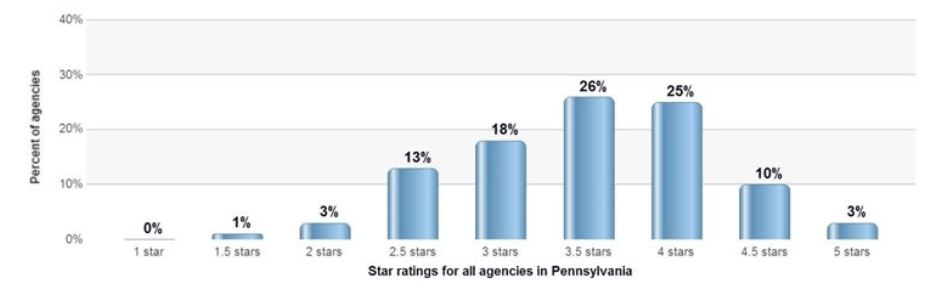 in Pennsylvania most home health agencies fall within the 3 or 3.5 star range, Interim HealthCare of Pittsburgh received a 4.5 Star rating.