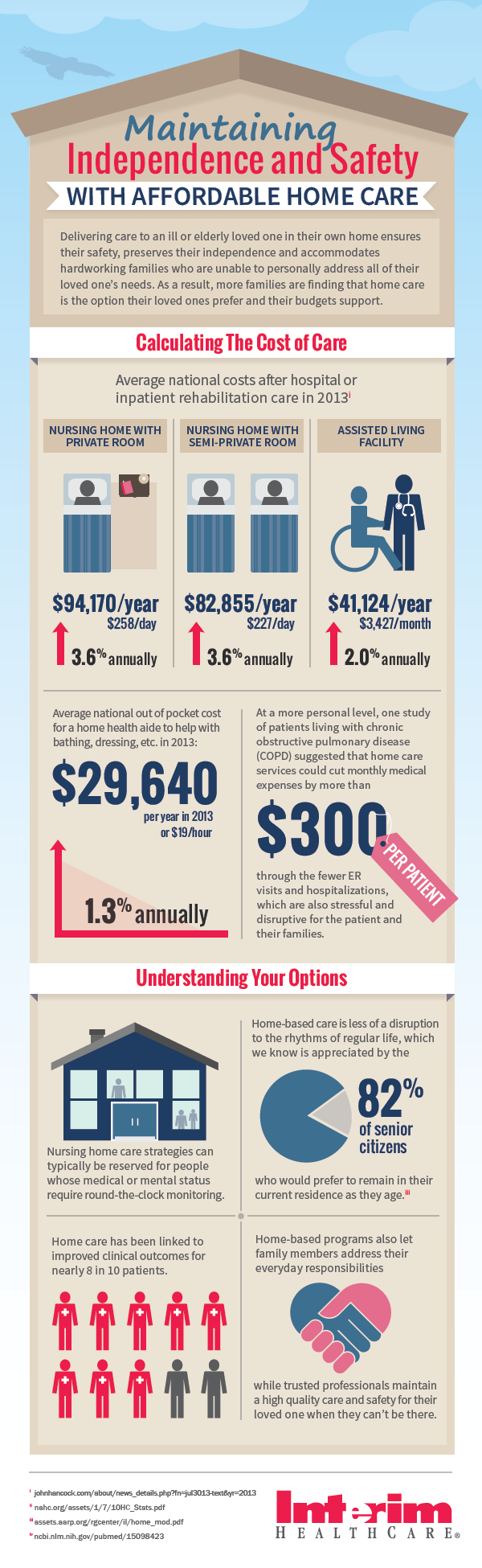 Interim HealthCare Calculating the Cost of Home Care InfoGraphic